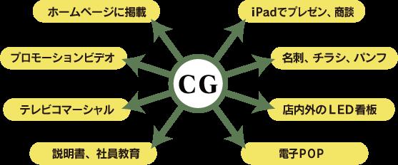 CGの活用イメージ